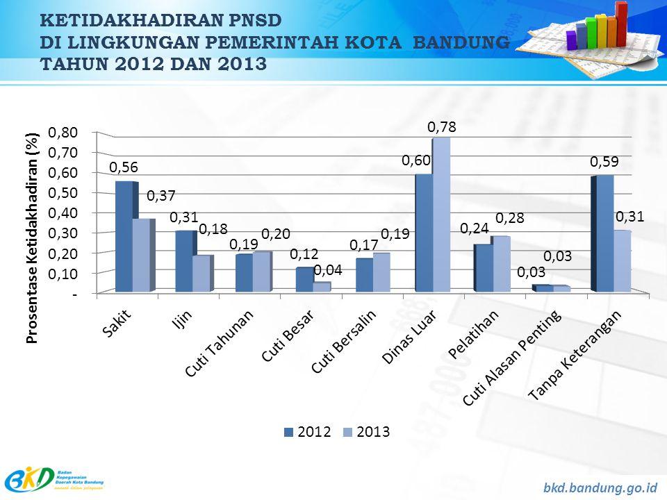 KETIDAKHADIRAN PNSD DI LINGKUNGAN PEMERINTAH KOTA BANDUNG TAHUN 2012 DAN 2013 bkd.bandung.go.id