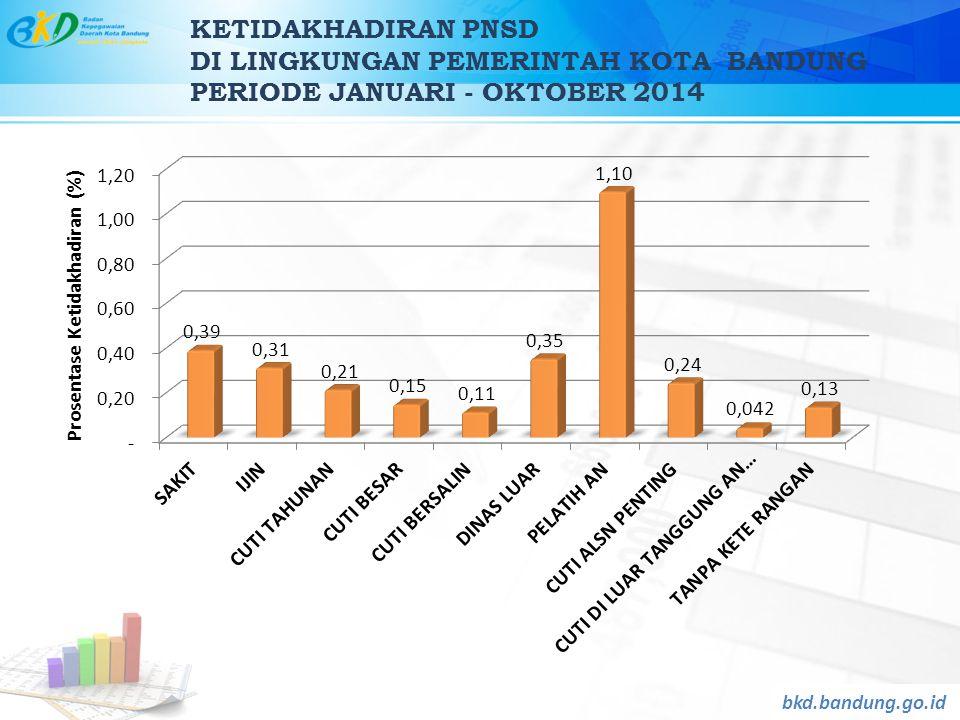KETIDAKHADIRAN PNSD DI LINGKUNGAN PEMERINTAH KOTA BANDUNG PERIODE JANUARI - OKTOBER 2014 bkd.bandung.go.id