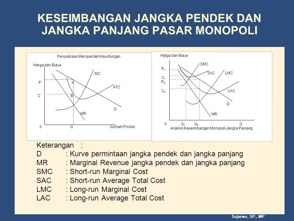Sujarwo, SP., MP KESEIMBANGAN JANGKA PENDEK DAN JANGKA PANJANG PASAR MONOPOLI Keterangan : D : Kurve permintaan jangka pendek dan jangka panjang MR: Marginal Revenue jangka pendek dan jangka panjang SMC: Short-run Marginal Cost SAC: Short-run Average Total Cost LMC: Long-run Marginal Cost LAC: Long-run Average Total Cost Perusahaan Memperoleh Keuntungan Harga dan Biaya MC P A ATC C B D MR 0 Q Jumlah Produk Hatga dan Biaya SMC P 1 SAC LMC C 1 P 2 C 2 LAC D MR 0 Q 1 Q 2 Q Analisis Keseimbangan Monopoli Jangka Panjang