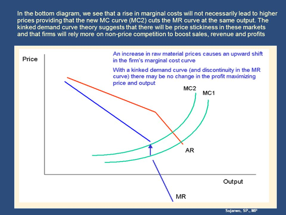 In the bottom diagram, we see that a rise in marginal costs will not necessarily lead to higher prices providing that the new MC curve (MC2) cuts the MR curve at the same output.