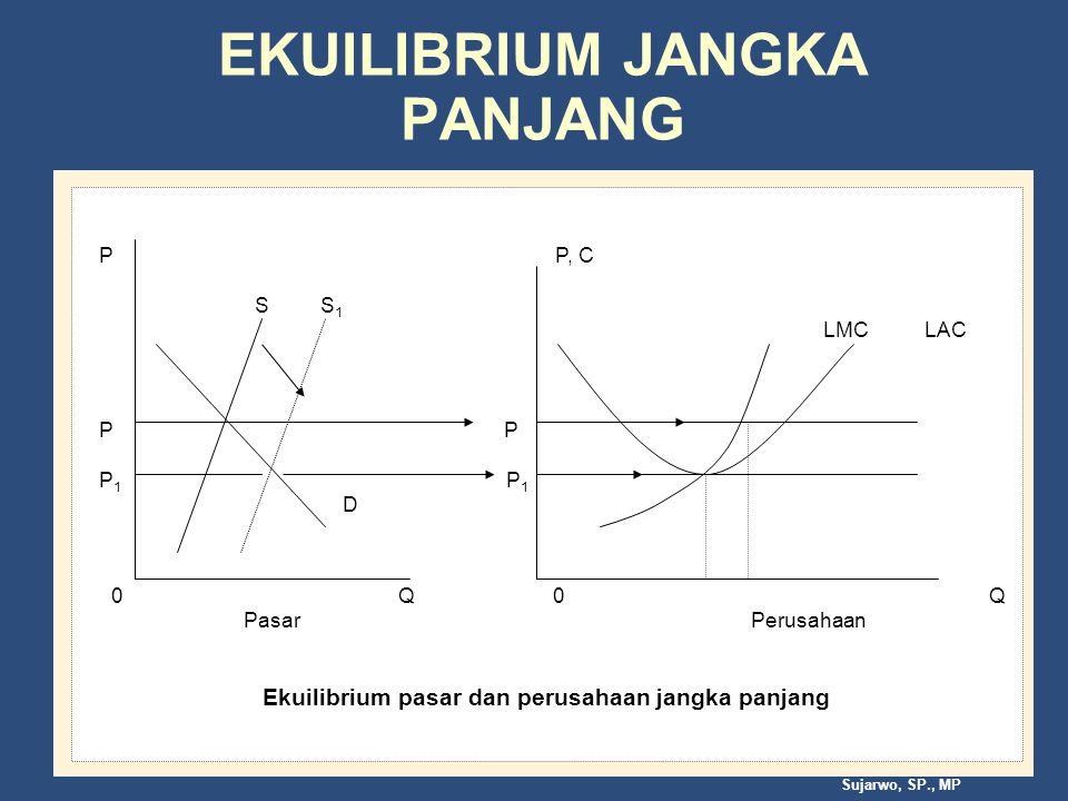 Sujarwo, SP., MP EKUILIBRIUM JANGKA PANJANG P P, C S S 1 LMC LAC P P P 1 P 1 D 0 Q 0 Q Pasar Perusahaan Ekuilibrium pasar dan perusahaan jangka panjang