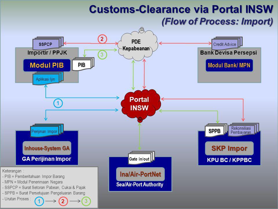 PDEKepabeanan Portal INSW Modul PIB Importir / PPJK SKP Impor KPU BC / KPPBC Modul Bank/ MPN Bank Devisa Persepsi Inhouse-System GA GA Perijinan Impor