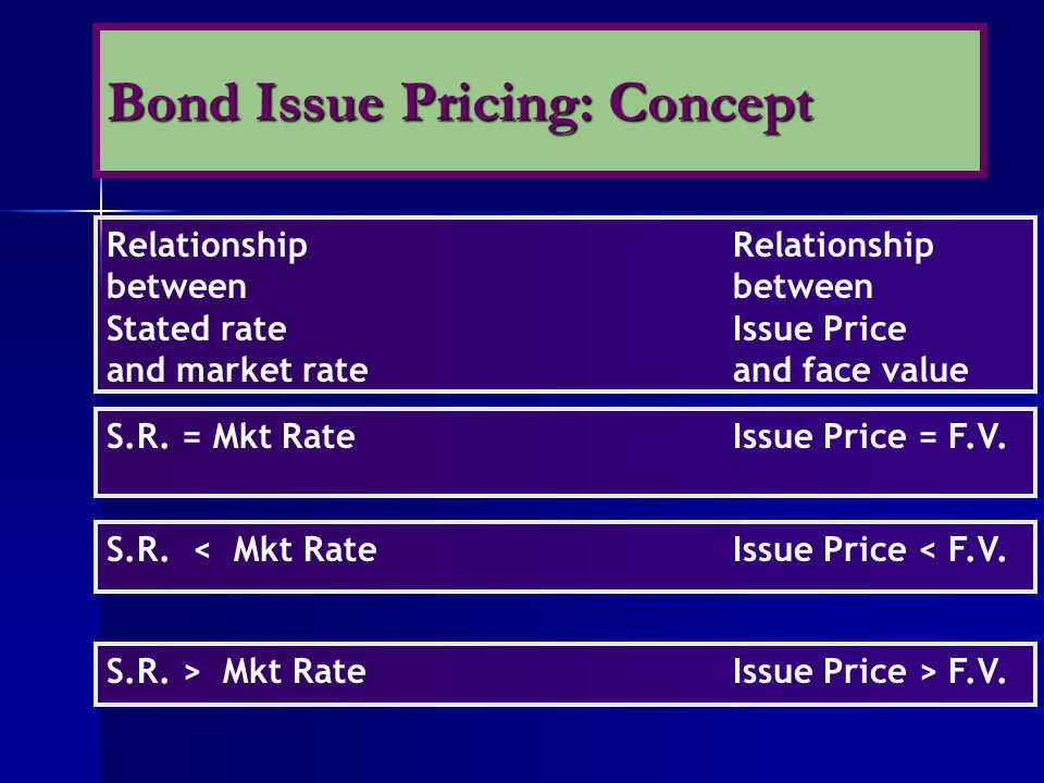 Relationshipbetween Stated rateIssue Price and market rate and face value S.R. = Mkt RateIssue Price = F.V. S.R. < Mkt RateIssue Price < F.V. S.R. > M