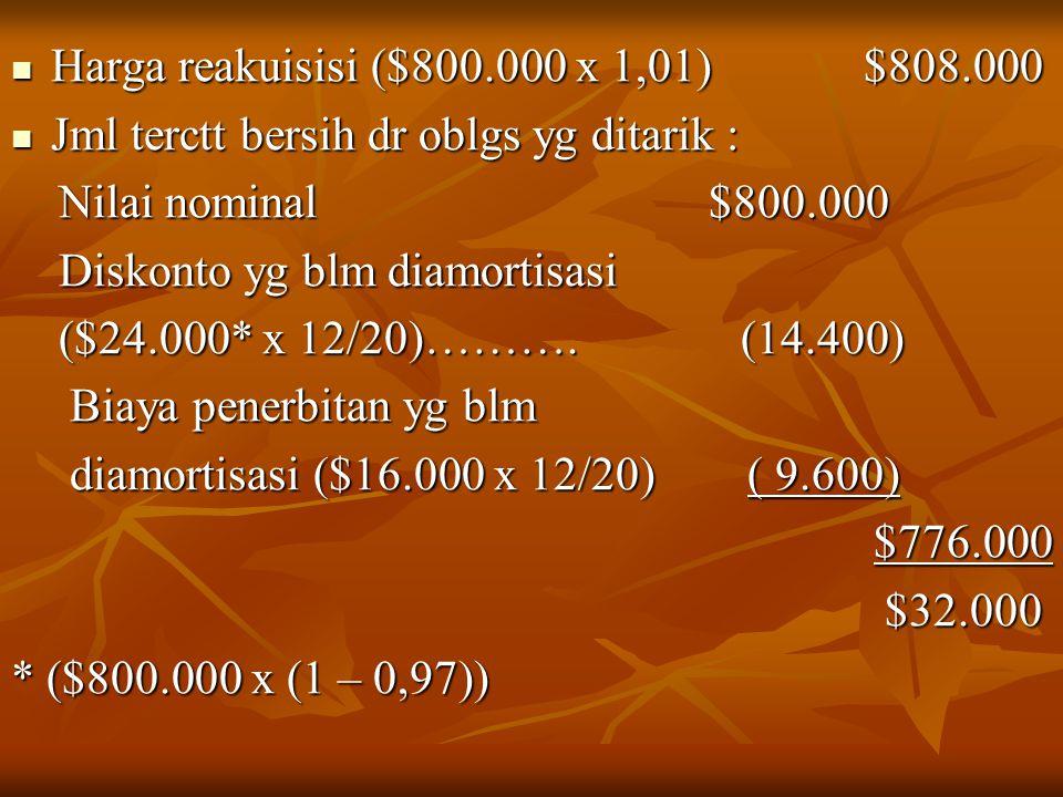 Harga reakuisisi ($800.000 x 1,01) $808.000 Harga reakuisisi ($800.000 x 1,01) $808.000 Jml terctt bersih dr oblgs yg ditarik : Jml terctt bersih dr oblgs yg ditarik : Nilai nominal $800.000 Nilai nominal $800.000 Diskonto yg blm diamortisasi Diskonto yg blm diamortisasi ($24.000* x 12/20)……….