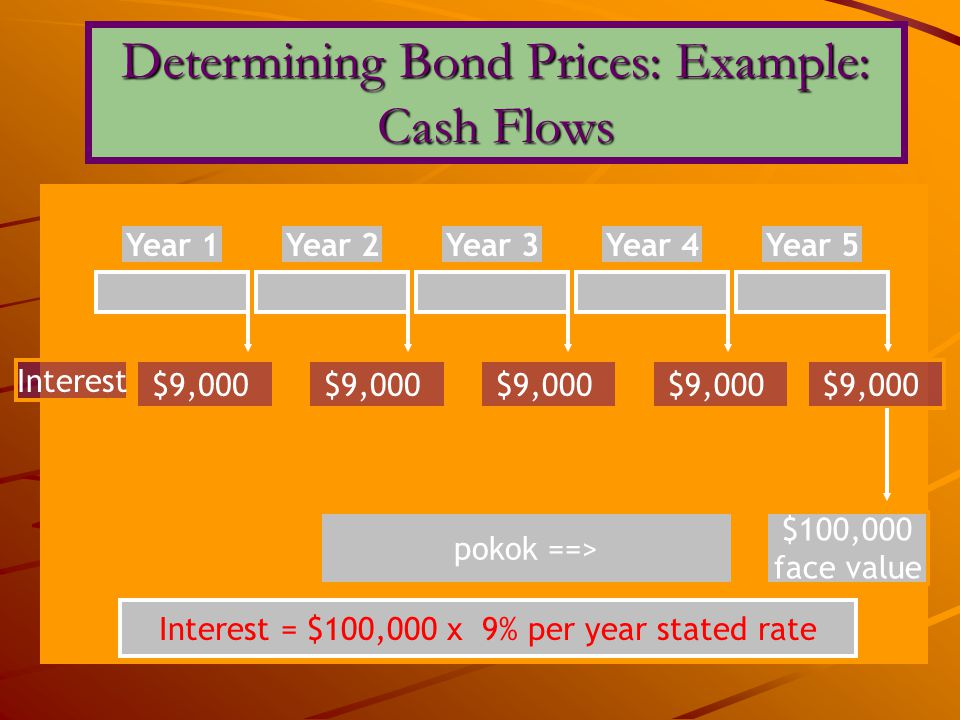 Year 1Year 2Year 3Year 4Year 5 $9,000 Interest $100,000 face value pokok ==> Interest = $100,000 x 9% per year stated rate Determining Bond Prices: Ex
