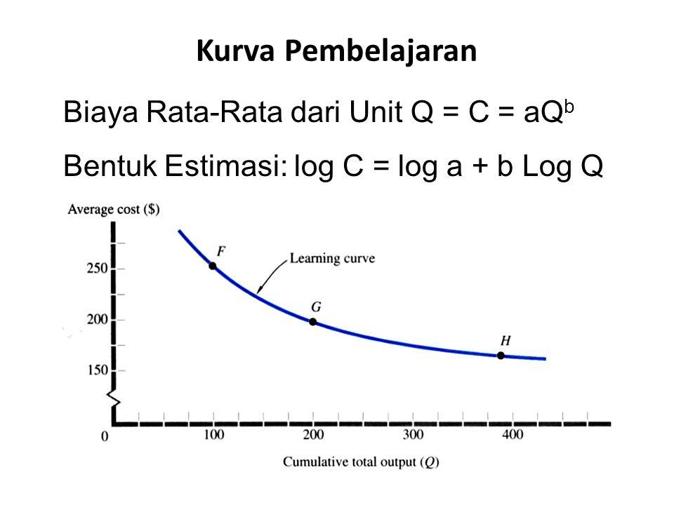 Kurva Pembelajaran Biaya Rata-Rata dari Unit Q = C = aQ b Bentuk Estimasi: log C = log a + b Log Q