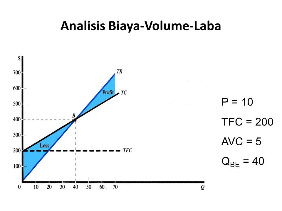 P = 10 TFC = 200 AVC = 5 Q BE = 40 Analisis Biaya-Volume-Laba