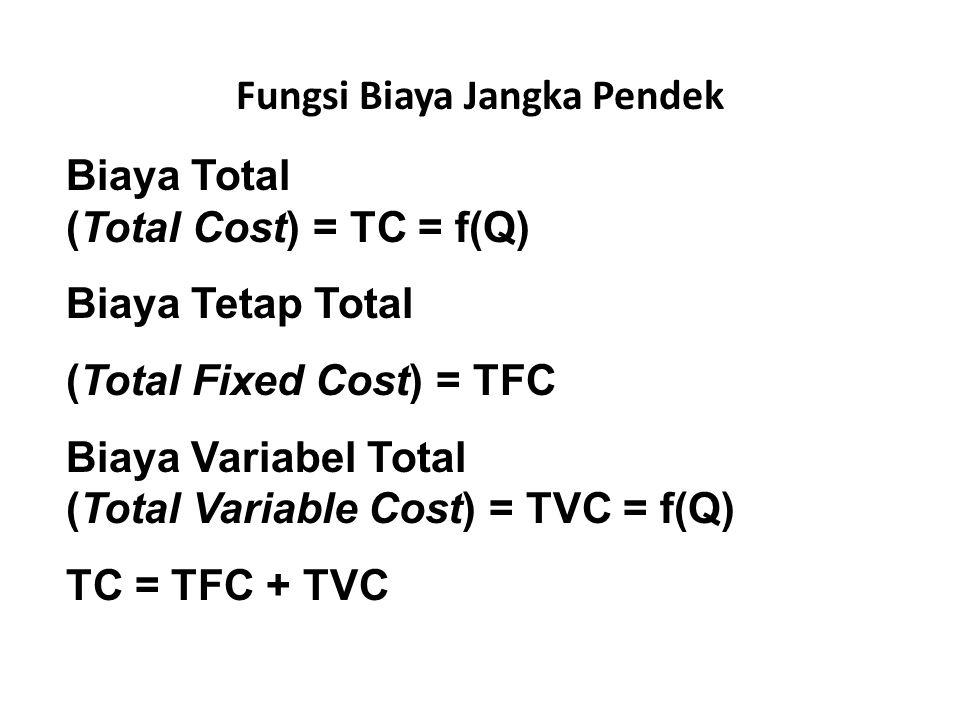 Fungsi Biaya Jangka Pendek Biaya Total (Total Cost) = TC = f(Q) Biaya Tetap Total (Total Fixed Cost) = TFC Biaya Variabel Total (Total Variable Cost) = TVC = f(Q) TC = TFC + TVC