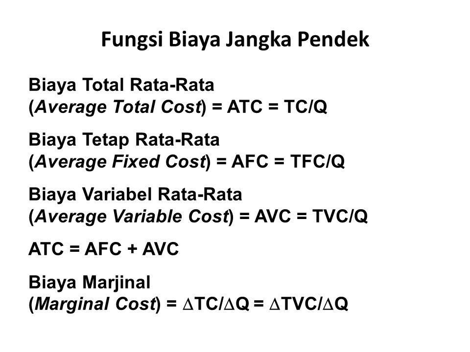 Biaya Total Rata-Rata (Average Total Cost) = ATC = TC/Q Biaya Tetap Rata-Rata (Average Fixed Cost) = AFC = TFC/Q Biaya Variabel Rata-Rata (Average Variable Cost) = AVC = TVC/Q ATC = AFC + AVC Biaya Marjinal (Marginal Cost) =  TC/  Q =  TVC/  Q Fungsi Biaya Jangka Pendek