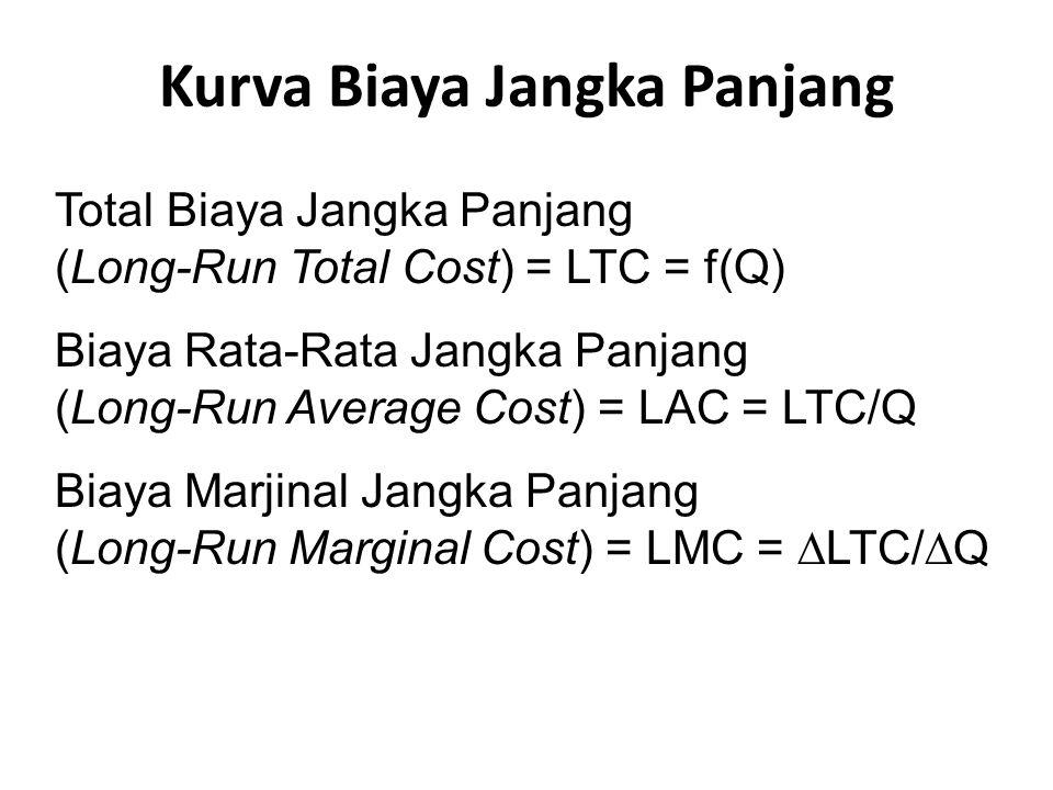 Kurva Biaya Jangka Panjang Total Biaya Jangka Panjang (Long-Run Total Cost) = LTC = f(Q) Biaya Rata-Rata Jangka Panjang (Long-Run Average Cost) = LAC = LTC/Q Biaya Marjinal Jangka Panjang (Long-Run Marginal Cost) = LMC =  LTC/  Q