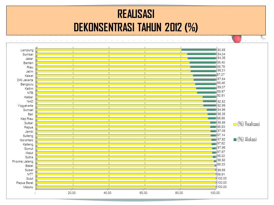 REALISASI DEKONSENTRASI TAHUN 2012 (%)