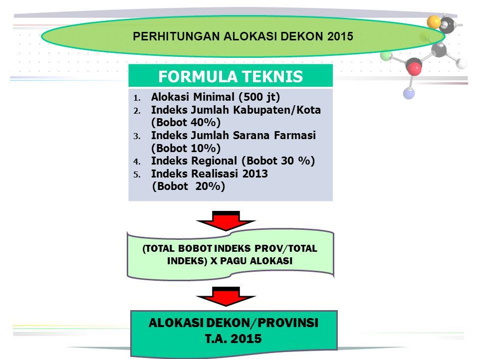 PERHITUNGAN ALOKASI DEKON 2015 ALOKASI DEKON/PROVINSI T.A. 2015 FORMULA TEKNIS 1. Alokasi Minimal (500 jt) 2. Indeks Jumlah Kabupaten/Kota (Bobot 40%)