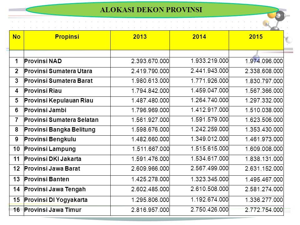 ALOKASI DEKON PROVINSI NoPropinsi201320142015 1Provinsi NAD2.393.670.000 1.933.219.000 1.974.096.000 2Provinsi Sumatera Utara2.419.790.000 2.441.943.0