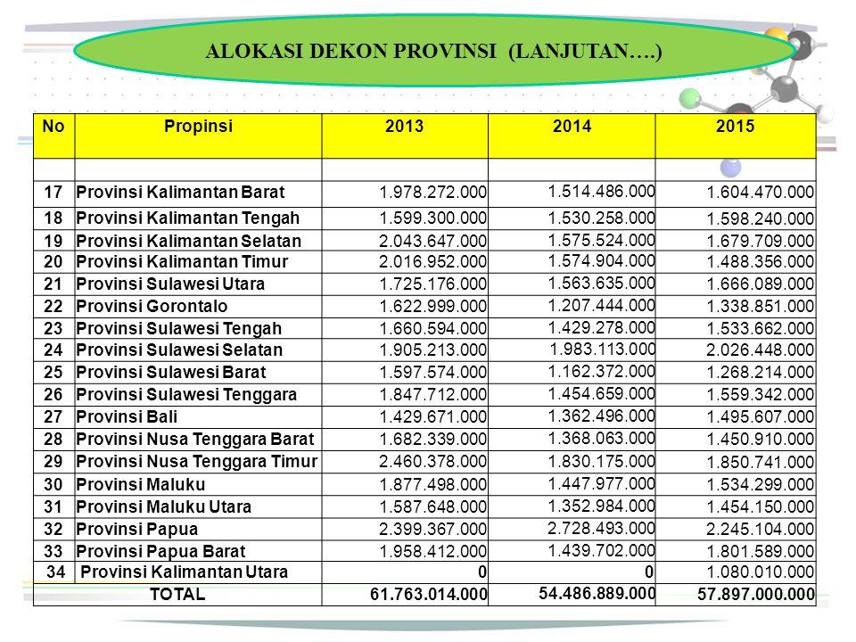 ALOKASI DEKON PROVINSI (LANJUTAN….) NoPropinsi201320142015 17Provinsi Kalimantan Barat1.978.272.000 1.514.486.000 1.604.470.000 18Provinsi Kalimantan