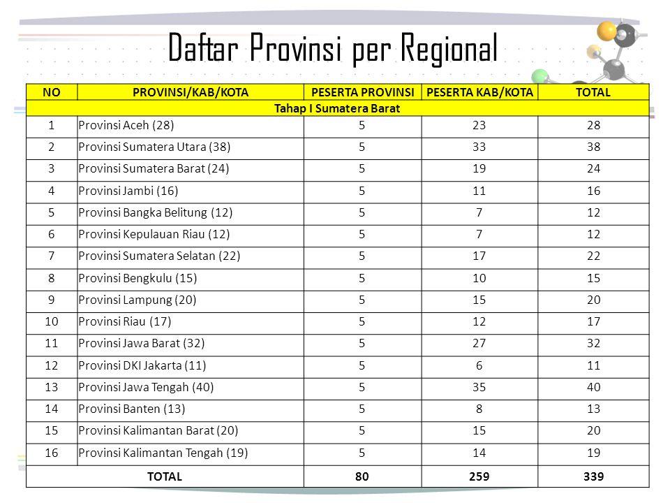Daftar Provinsi per Regional NOPROVINSI/KAB/KOTAPESERTA PROVINSIPESERTA KAB/KOTATOTAL Tahap I Sumatera Barat 1Provinsi Aceh (28)52328 2Provinsi Sumate