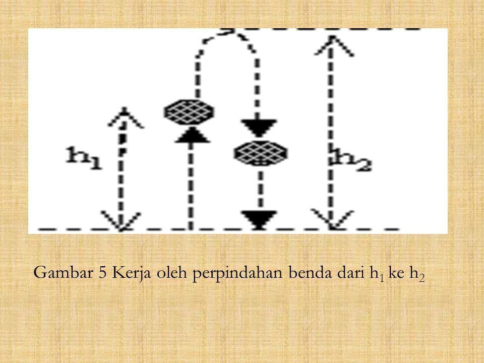 Gambar 5 Kerja oleh perpindahan benda dari h 1 ke h 2