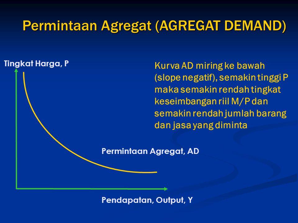 Permintaan Agregat (AGREGAT DEMAND) Pendapatan, Output, Y Permintaan Agregat, AD Tingkat Harga, P Kurva AD miring ke bawah (slope negatif), semakin ti
