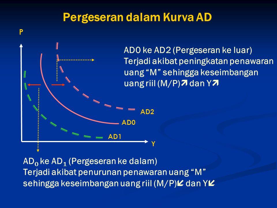 """Pergeseran dalam Kurva AD AD 0 ke AD 1 (Pergeseran ke dalam) Terjadi akibat penurunan penawaran uang """"M"""" sehingga keseimbangan uang riil (M/P)  dan Y"""