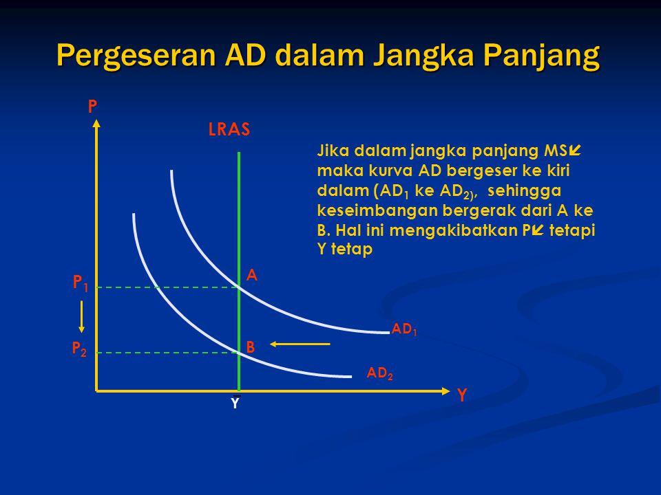 Pergeseran AD dalam Jangka Panjang Jika dalam jangka panjang MS  maka kurva AD bergeser ke kiri dalam (AD 1 ke AD 2), sehingga keseimbangan bergerak