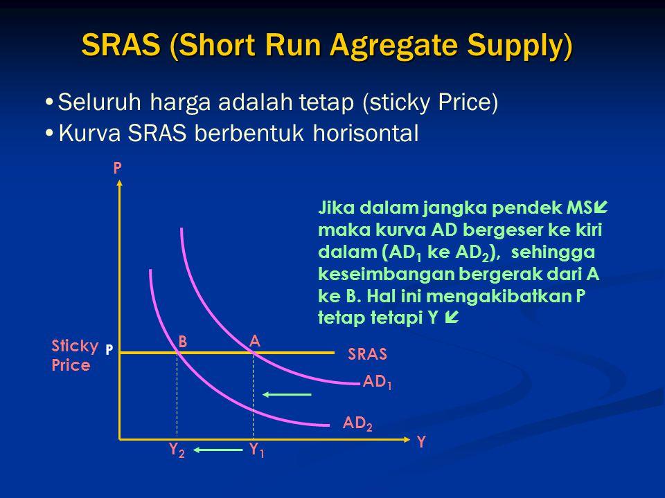SRAS (Short Run Agregate Supply) Seluruh harga adalah tetap (sticky Price) Kurva SRAS berbentuk horisontal Sticky Price Y2Y2 Y1Y1 P P B A AD 2 AD 1 Y