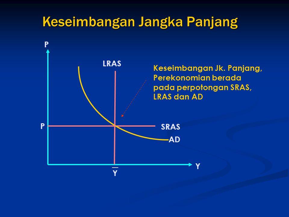 Keseimbangan Jangka Panjang Y P P AD Y SRAS LRAS Keseimbangan Jk. Panjang, Perekonomian berada pada perpotongan SRAS, LRAS dan AD