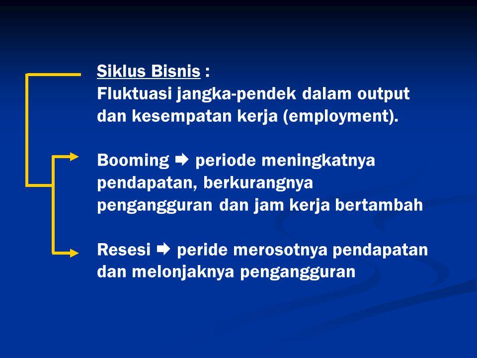 Siklus Bisnis : Fluktuasi jangka-pendek dalam output dan kesempatan kerja (employment). Booming  periode meningkatnya pendapatan, berkurangnya pengan