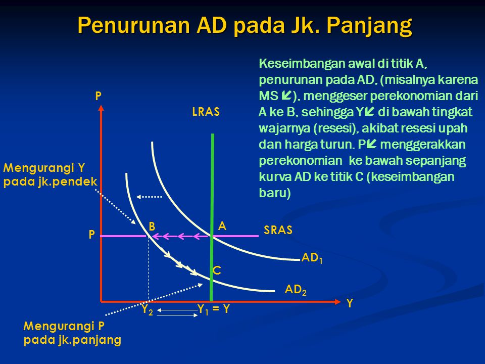 Penurunan AD pada Jk. Panjang Mengurangi P pada jk.panjang Mengurangi Y pada jk.pendek SRAS C Y2Y2 Y 1 = Y P P B A AD 2 AD 1 Y LRAS Keseimbangan awal