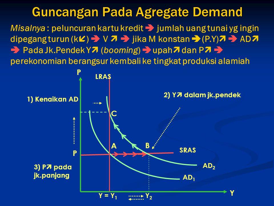 Guncangan Pada Agregate Demand 3) P  pada jk.panjang 1) Kenaikan AD SRAS C Y = Y 1 Y2Y2 P P BA AD 1 AD 2 Y LRAS 2) Y  dalam jk.pendek Misalnya : pel