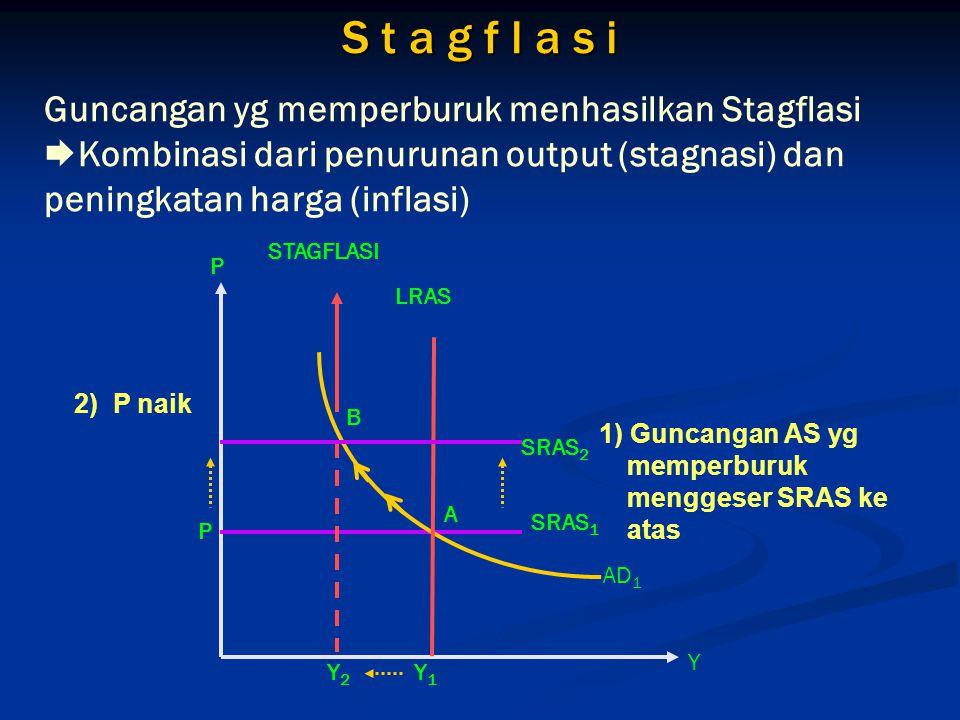 Guncangan yg memperburuk menhasilkan Stagflasi  Kombinasi dari penurunan output (stagnasi) dan peningkatan harga (inflasi) S t a g f l a s i 1) Gunca