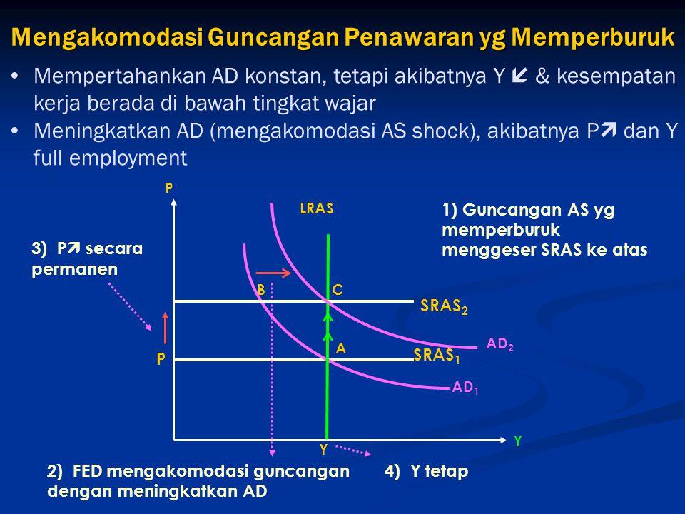 Mempertahankan AD konstan, tetapi akibatnya Y  & kesempatan kerja berada di bawah tingkat wajar Meningkatkan AD (mengakomodasi AS shock), akibatnya P