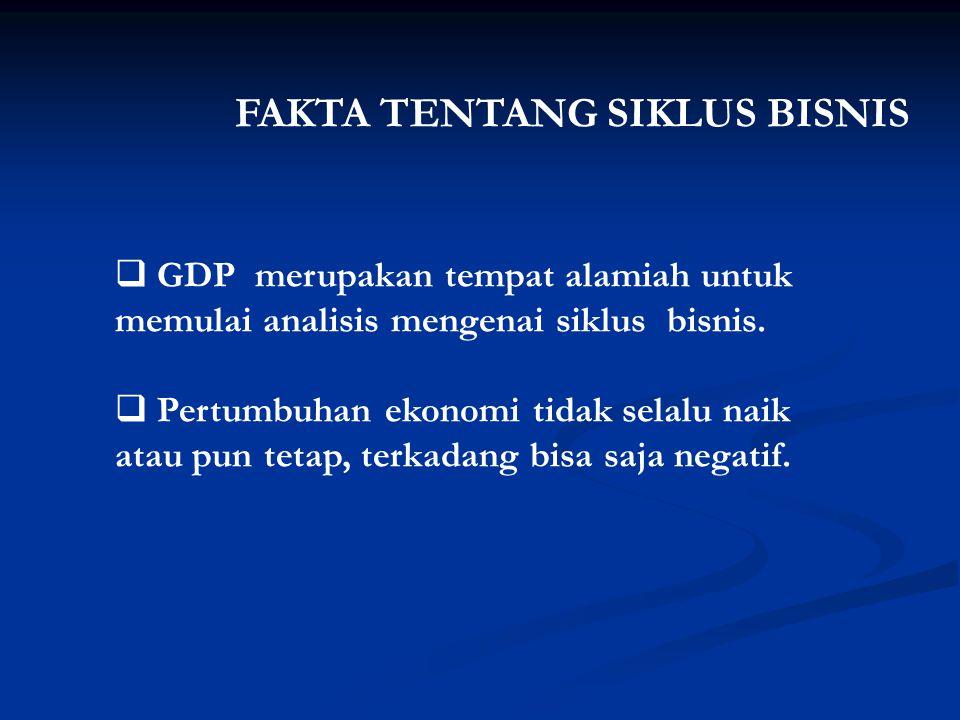 FAKTA TENTANG SIKLUS BISNIS  GDP merupakan tempat alamiah untuk memulai analisis mengenai siklus bisnis.  Pertumbuhan ekonomi tidak selalu naik atau