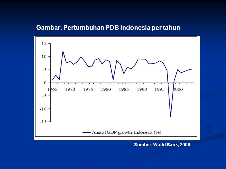 Gambar. Pertumbuhan PDB Indonesia per tahun Sumber: World Bank, 2006