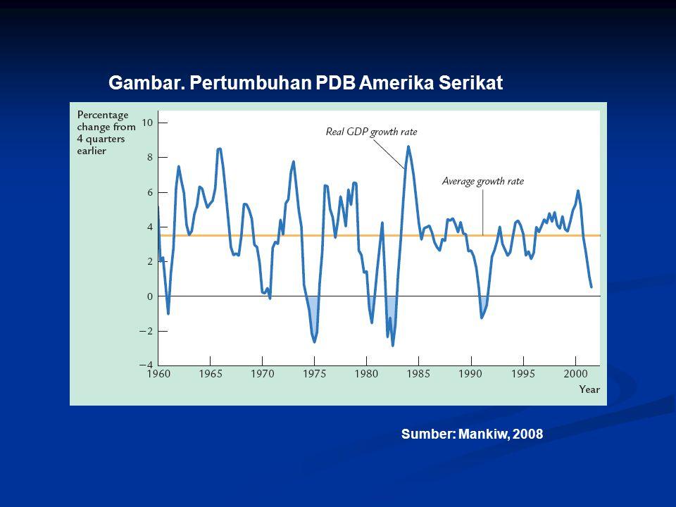 Gambar. Pertumbuhan PDB Amerika Serikat Sumber: Mankiw, 2008