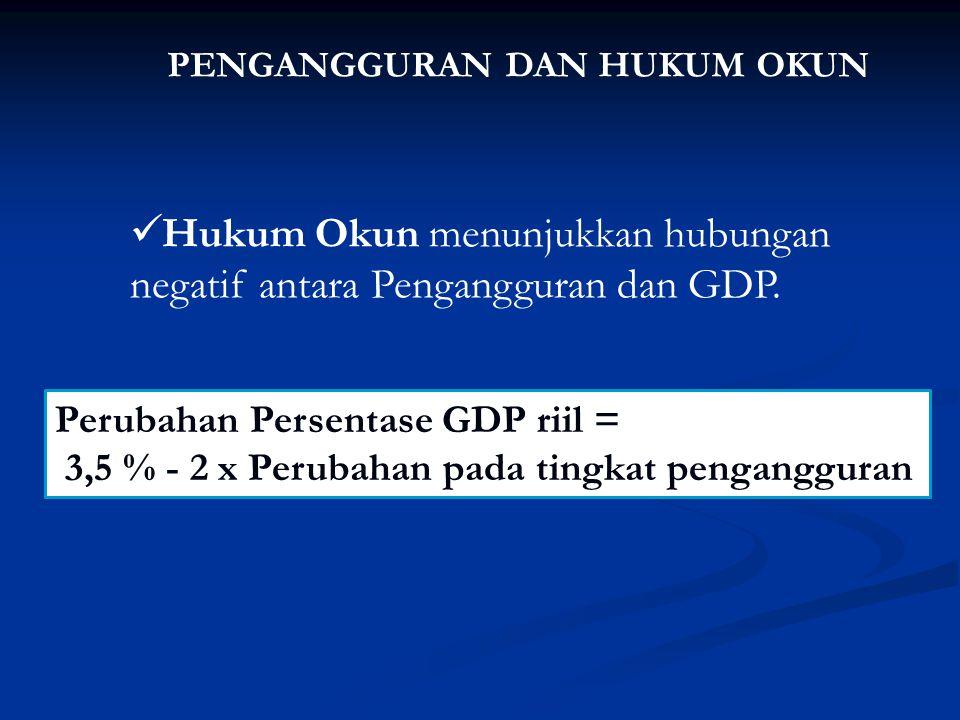 PENGANGGURAN DAN HUKUM OKUN Hukum Okun menunjukkan hubungan negatif antara Pengangguran dan GDP. Perubahan Persentase GDP riil = 3,5 % - 2 x Perubahan