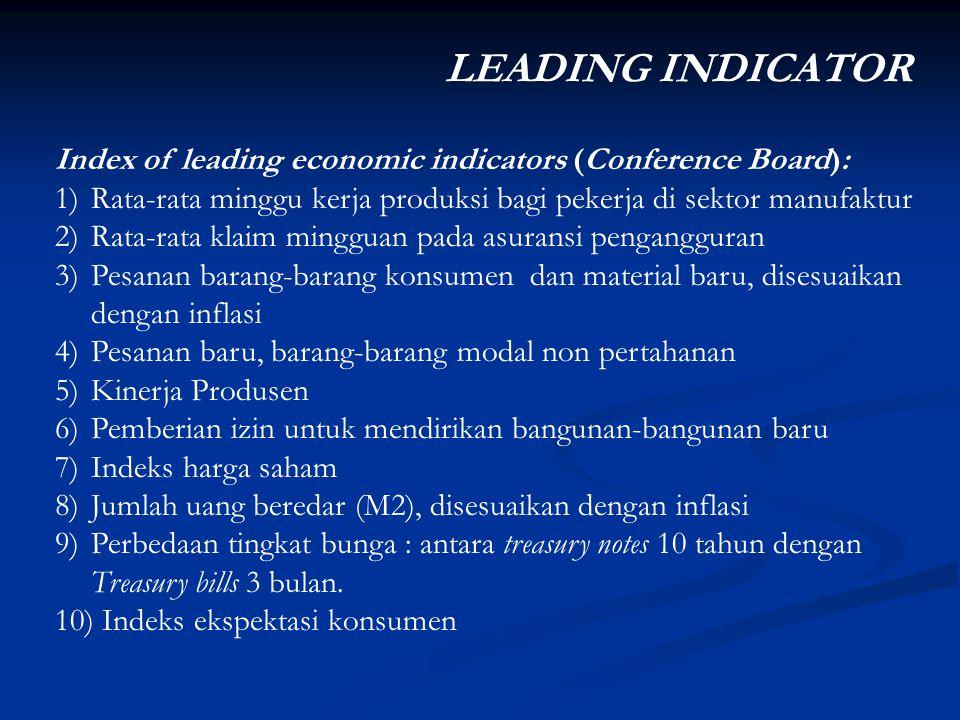 Index of leading economic indicators (Conference Board): 1)Rata-rata minggu kerja produksi bagi pekerja di sektor manufaktur 2)Rata-rata klaim minggua