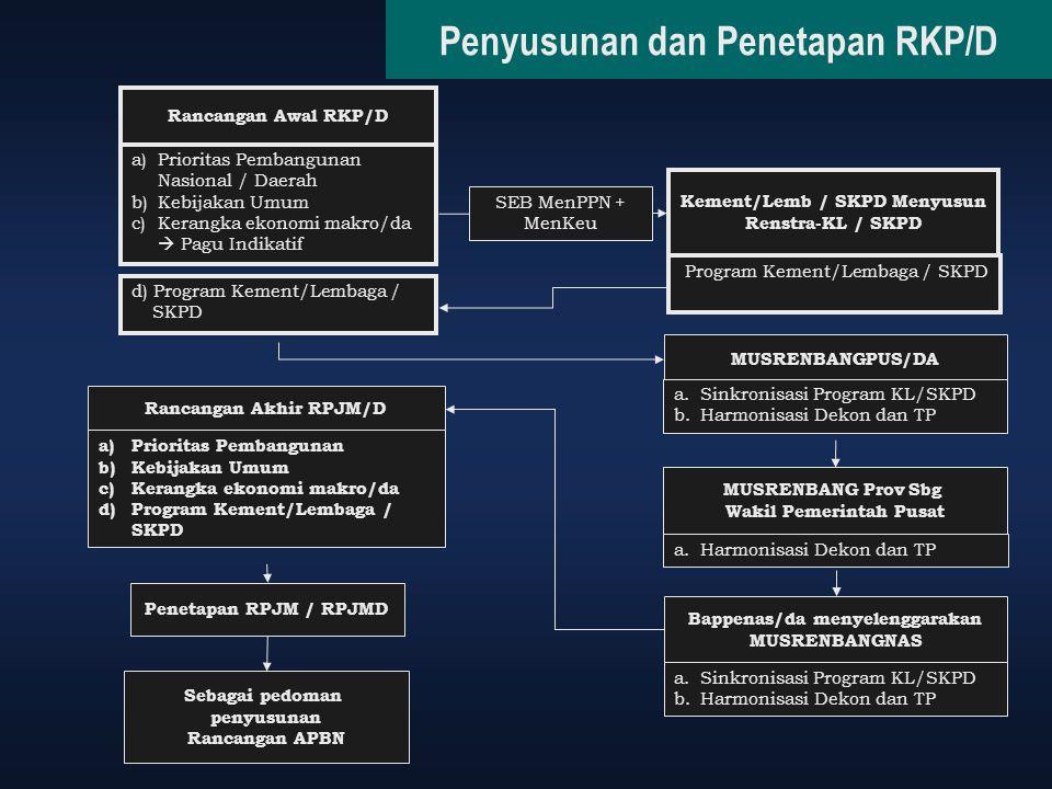 Penyusunan dan Penetapan RKP/D Rancangan Awal RKP/D Penetapan RPJM / RPJMD Sebagai pedoman penyusunan Rancangan APBN Rancangan Akhir RPJM/D a)Priorita