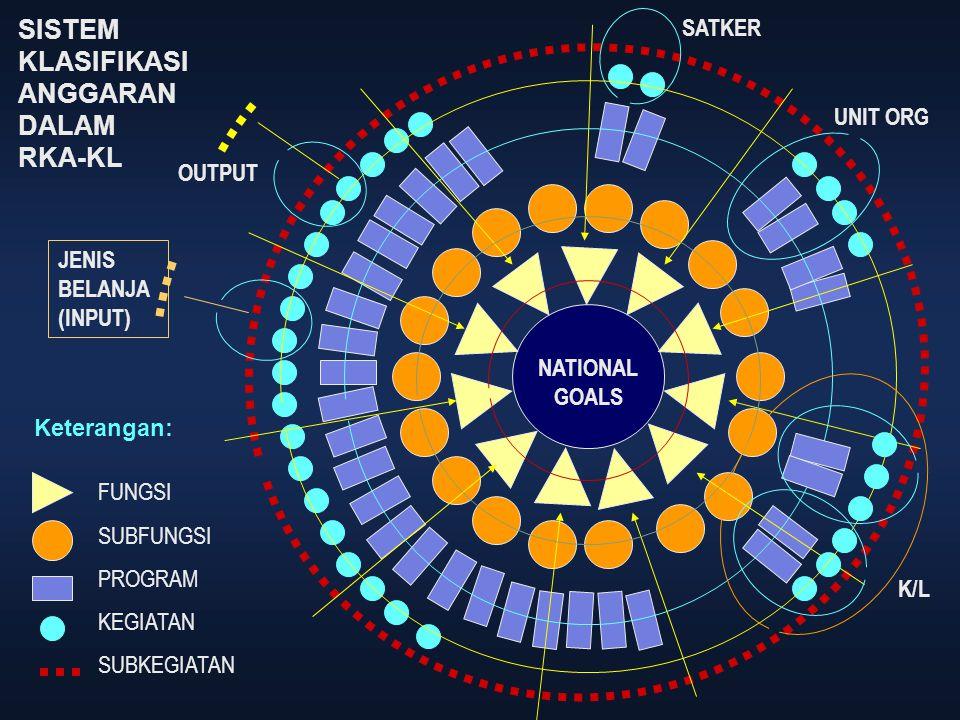 NATIONAL GOALS SISTEM KLASIFIKASI ANGGARAN DALAM RKA-KL FUNGSI SUBFUNGSI PROGRAM KEGIATAN SUBKEGIATAN Keterangan: SATKER UNIT ORG K/L JENIS BELANJA (I