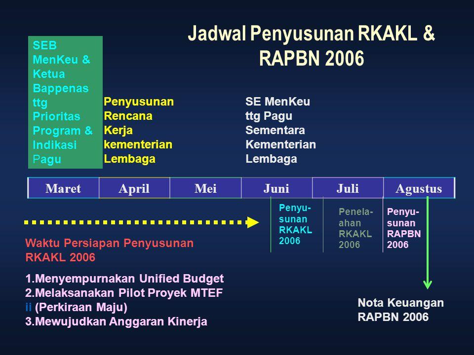 Jadwal Penyusunan RKAKL & RAPBN 2006 MaretAprilMeiJuniJuliAgustus SEB MenKeu & Ketua Bappenas ttg Prioritas Program & Indikasi Pagu Penyusunan Rencana