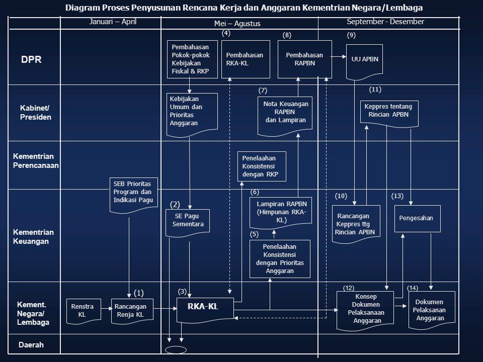 Diagram Proses Penyusunan Rencana Kerja dan Anggaran Kementrian Negara/Lembaga Januari – April Renstra KL SE Pagu Sementara Konsep Dokumen Pelaksanaan