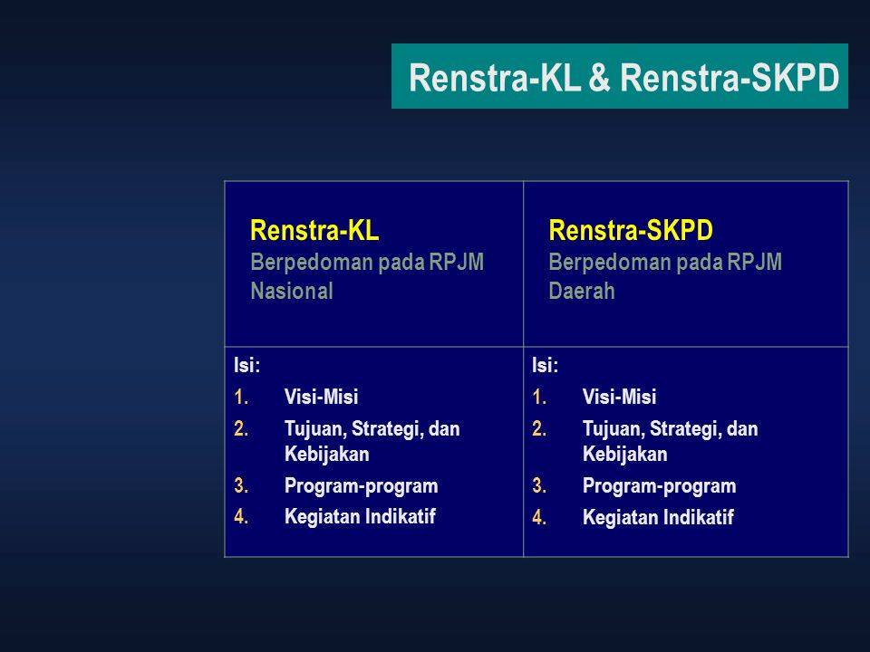 Renstra-KL & Renstra-SKPD Renstra-KL Berpedoman pada RPJM Nasional Renstra-SKPD Berpedoman pada RPJM Daerah Isi: 1.Visi-Misi 2.Tujuan, Strategi, dan K