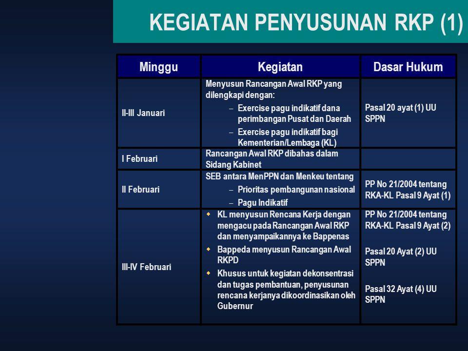 KEGIATAN PENYUSUNAN RKP (1) MingguKegiatanDasar Hukum II-III Januari Menyusun Rancangan Awal RKP yang dilengkapi dengan: – Exercise pagu indikatif dan