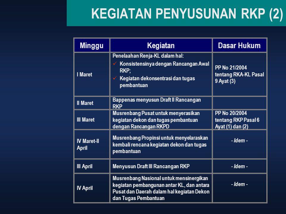 KEGIATAN PENYUSUNAN RKP (2) MingguKegiatanDasar Hukum I Maret Penelaahan Renja-KL dalam hal: Konsistensinya dengan Rancangan Awal RKP; Kegiatan dekons