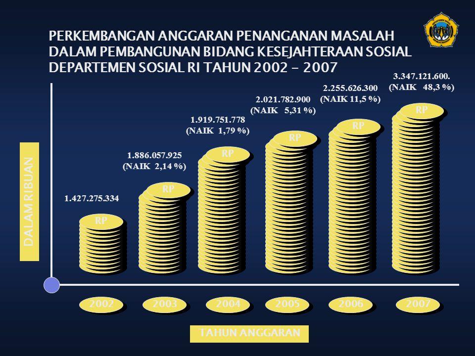 2.255.626.300 (NAIK 11,5 %) 2.021.782.900 (NAIK 5,31 %) 1.886.057.925 (NAIK 2,14 %) 1.427.275.334 1.919.751.778 (NAIK 1,79 %) RP 2002 2003 2004 2005 2