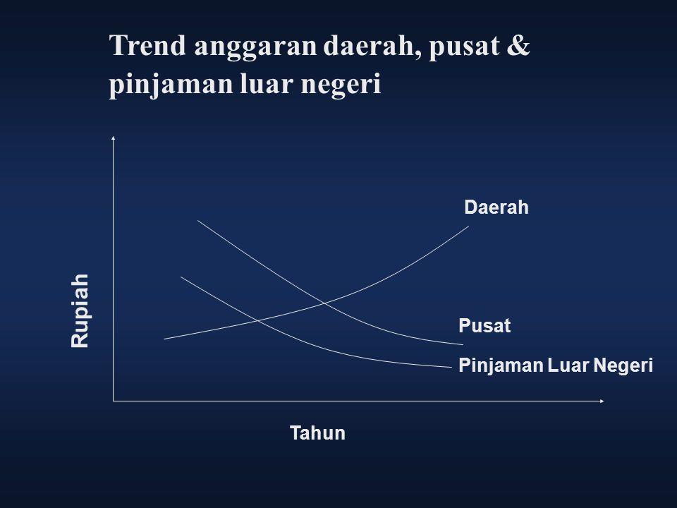 Trend anggaran daerah, pusat & pinjaman luar negeri Rupiah Tahun Daerah Pusat Pinjaman Luar Negeri