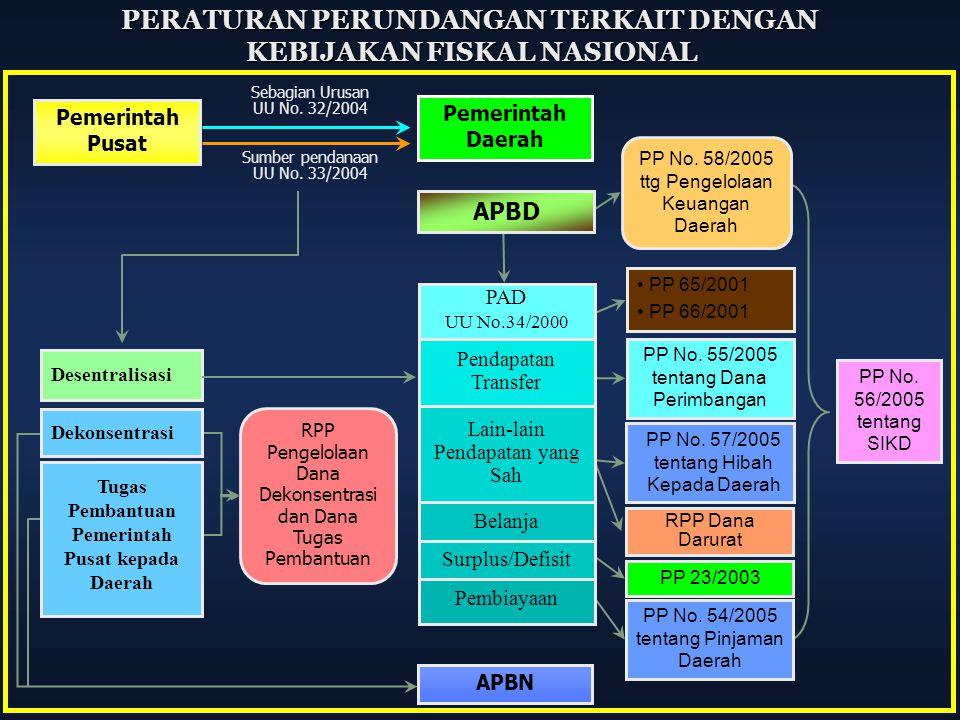 Sumber pendanaan UU No. 33/2004 Pemerintah Pusat Pemerintah Daerah Tugas Pembantuan Pemerintah Pusat kepada Daerah Dekonsentrasi Desentralisasi APBN S