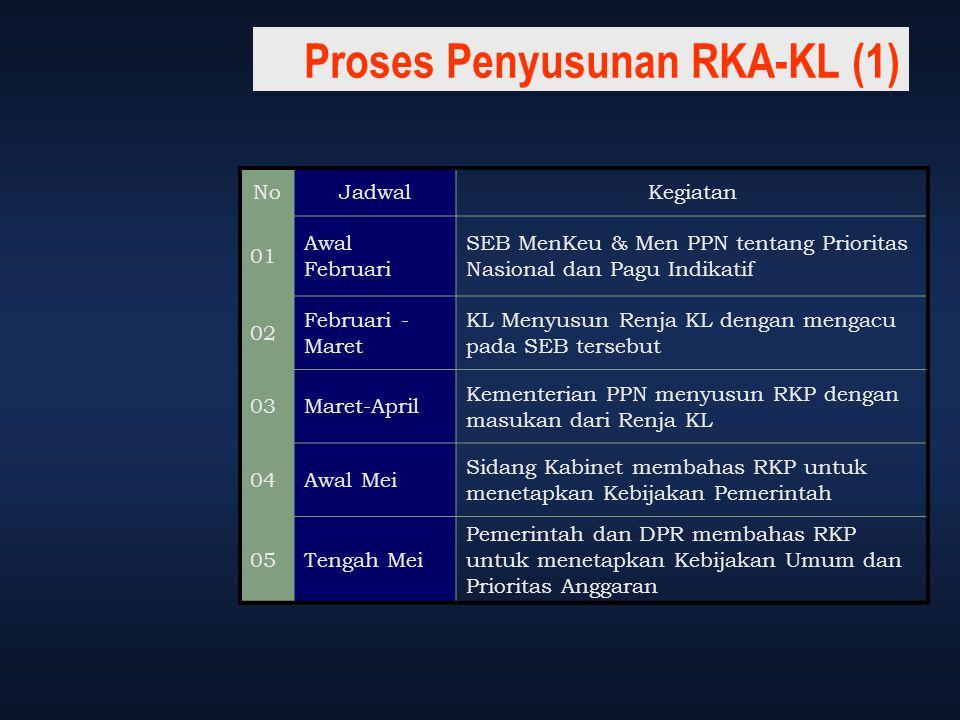 Proses Penyusunan RKA-KL (1) NoJadwalKegiatan 01 Awal Februari SEB MenKeu & Men PPN tentang Prioritas Nasional dan Pagu Indikatif 02 Februari - Maret