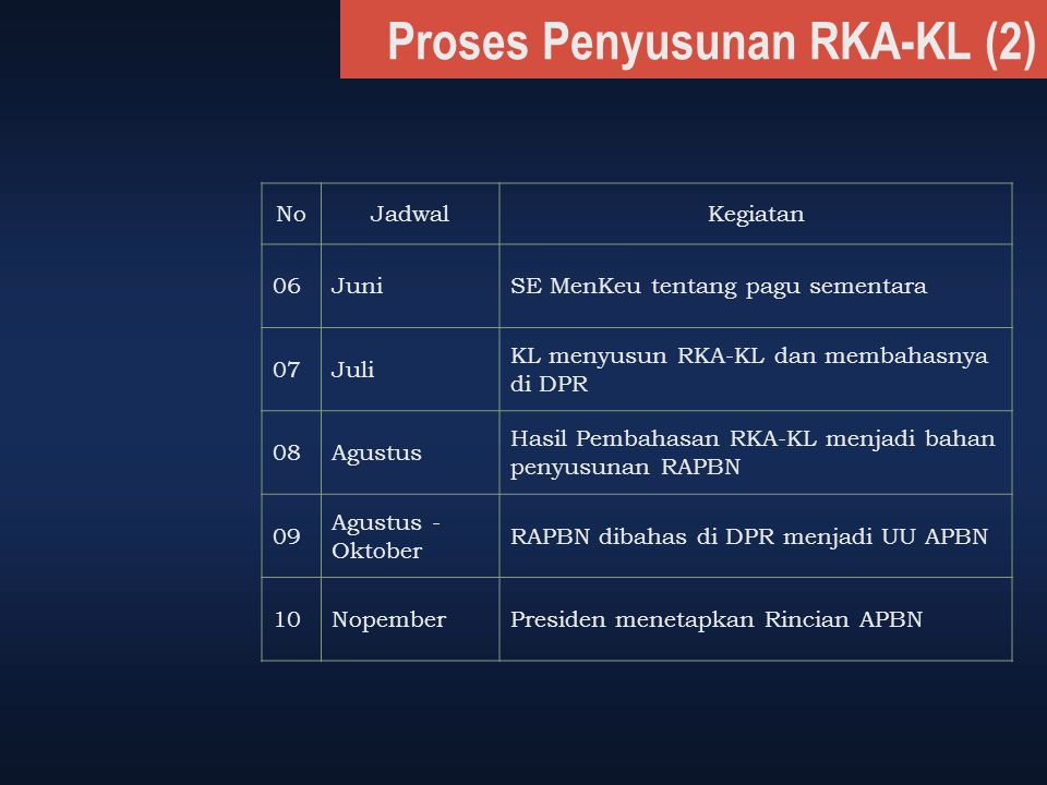 Proses Penyusunan RKA-KL (2) NoJadwalKegiatan 06JuniSE MenKeu tentang pagu sementara 07Juli KL menyusun RKA-KL dan membahasnya di DPR 08Agustus Hasil
