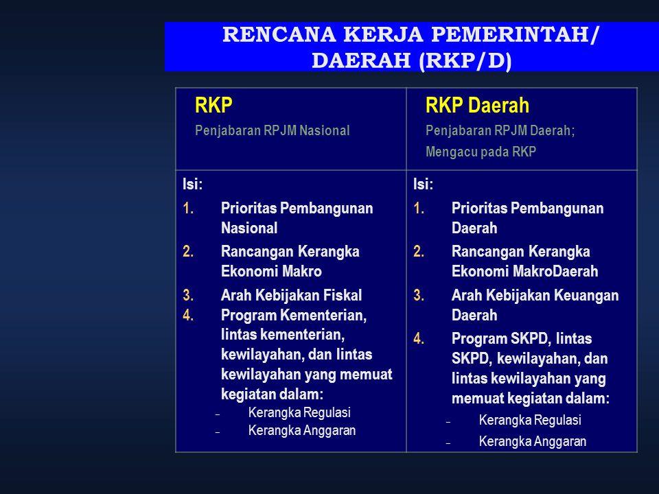 RENCANA KERJA PEMERINTAH/ DAERAH (RKP/D) RKP Penjabaran RPJM Nasional RKP Daerah Penjabaran RPJM Daerah; Mengacu pada RKP Isi: 1.Prioritas Pembangunan
