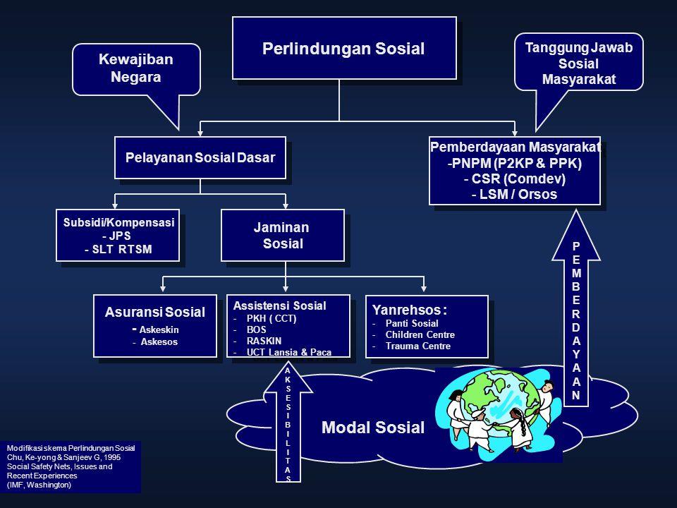 Modifikasi skema Perlindungan Sosial Chu, Ke-yong & Sanjeev G, 1995 Social Safety Nets, Issues and Recent Experiences (IMF, Washington) Perlindungan S