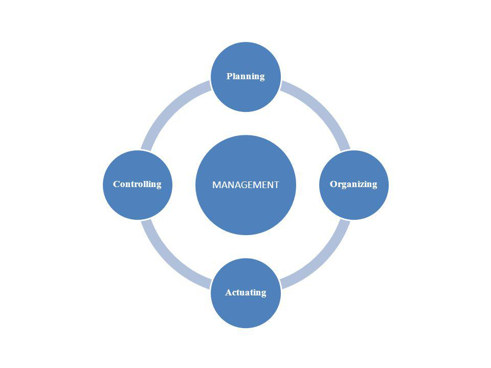 MANAGEMENT PlanningOrganizingActuatingControlling